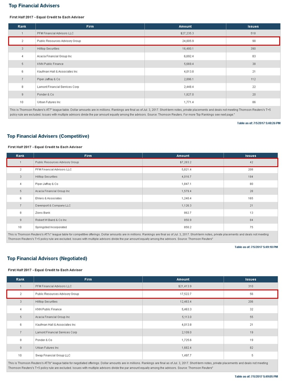 ranks 2017